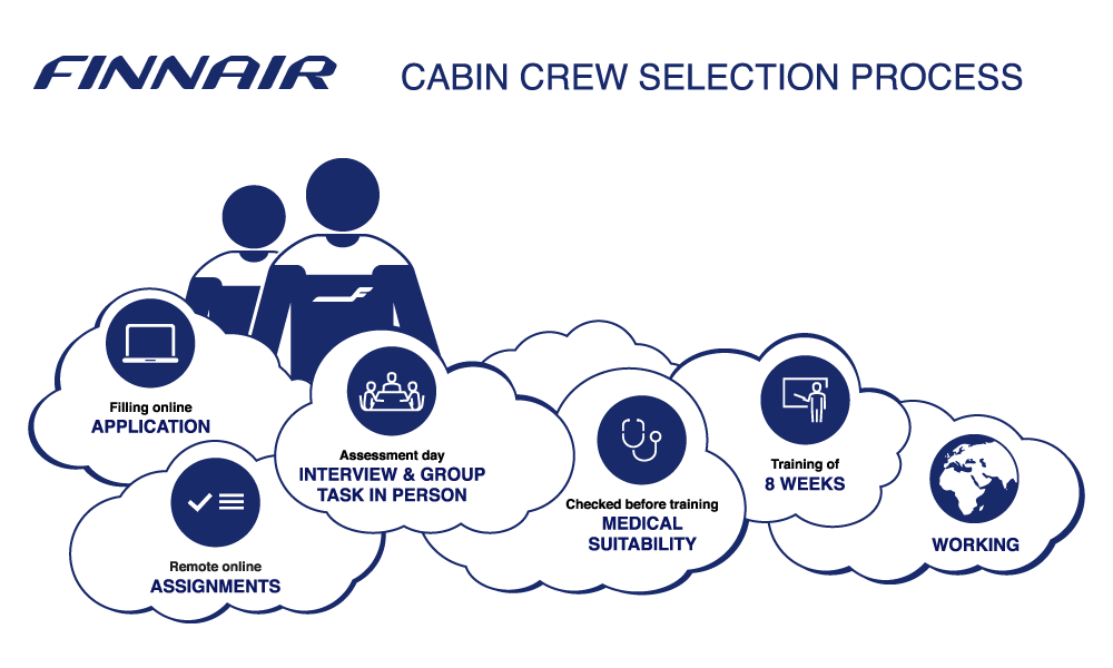Cabin crew selection process